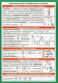 Механические колебания и волны Реферат колебания и волны школа 283 г Механические колебания и волны