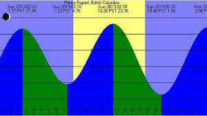 Tides Tide Tables And Solunar Prediction Tools