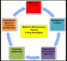 custom sociology essays max weber essay magazine newspaper essay bureaucratic organization essay