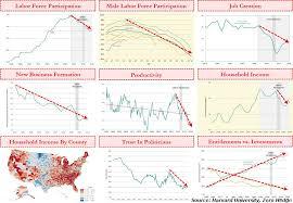 Harvard Chart