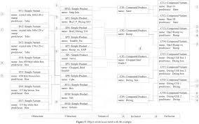 An Object-Oriented Model For Complex Bills Of Materials In Process ...