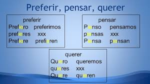 Pensar Verb Chart Spanish 2 Chapter 7a March 13th Putting It All Together