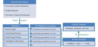 How To Make A Structure Chart For Programming Ivp Programming Structure Diagram Desired Behaviors Each