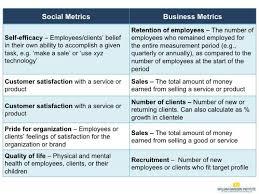 Pmi Chart Pmi Impact Report Chart