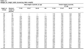 Weight Table Chapter 3 Proper Weight Control 550 Cord Interactive