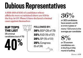 Image result for criminals in politics images