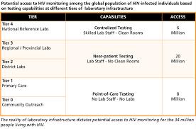 2013 Day Viral Blog Load Hiv Halfway Monitoring Aids World To Zero 58xRE6wq