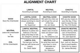 Alignment Chart 5e How Would You Classify Your Personal D D Alignment As