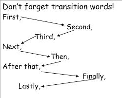 transition sentences for essays essay transition words an essay  connecting words for french essays english comparative linking phrases studynotes ie useful phrases for essays in