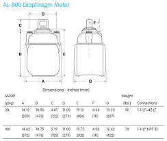 Gas Meter Gas Meter Questions