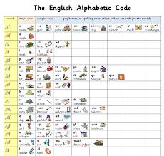 Phonics International Alphabet Code Chart Category Phonics Abigail Steel Literacy Specialist