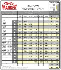 Salomon Ski Binding Din Setting Chart Din For Aggresive Skiing Ski Gabber Newschoolers Com
