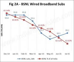 the n wired broadband story until now in 2015 n the private players have reported a growth in wired broadband internet subscriber numbers and market share act has shown the largest growth
