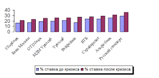 Дипломная работа Потребительское кредитование в России  Динамика процентных ставок потребительского кредитования ряда российских коммерческих банков до и после удорожания кредитных ресурсов