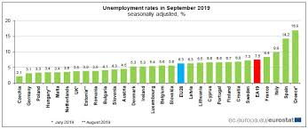 Eurozone Unemployment Rate Unchanged At 7 5 Lowest Since
