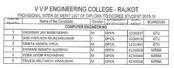 vvp engineering college provisional inter se merit list of diploma  computer