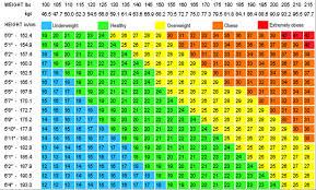 Height Weight Chart Women Kg 14 Bmi Chart Bmi Formula Chart In Kg Bedowntowndaytona Com