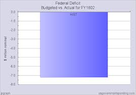 Us Federal Budget Pie Chart 2015 Us Federal Budget Spending Estimate Vs Actual For Fy1802