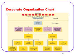 Corporate Finance Organizational Chart Overview Of Managerial Finance
