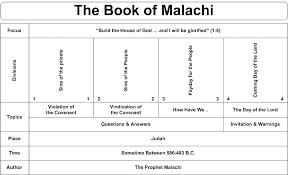 Swartzentrover Com Book Chart Malachi Bible Mapping