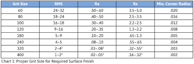 72 Experienced Surface Finish Sandpaper Grit Chart