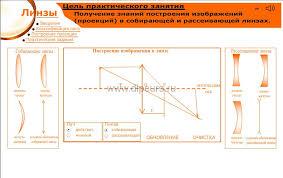Методика преподавания dipcurs Результат самостоятельного построения изображения линзы