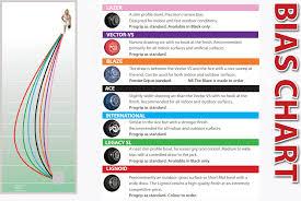 Taylor Vector Bowls Bias Chart Taylor Ace Bowls Progrip Various Emblems Ring Colours