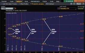 Probability Analysis Chart Trading Momentum Without A Chart Ticker Tape