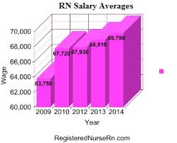 Registered Nurse Salary Rn Salary Pay Wages And Income In