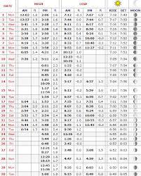 St Petersburg Tide Chart April 2019 Coastal Angler The