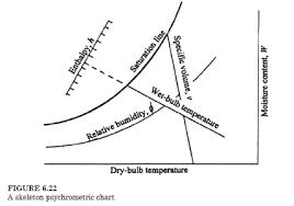 Psychrometric Chart Si Units The Psychrometric Chart Process Engineering
