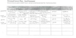 my personal career plan goal summary samantha o donnell my personal career plan goal summary