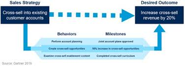 Improve Commercial Outcomes By Charting The Path Of Sales