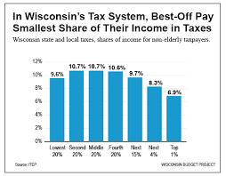 wisconsin wage calculator in wisconsin s tax system best off pay the smallest share of their