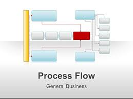 Flow Chart Powerpoint Presentation Process Flow Chart Framework