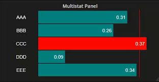 Graphite Bar Chart Multistat Plugin For Grafana Grafana Labs