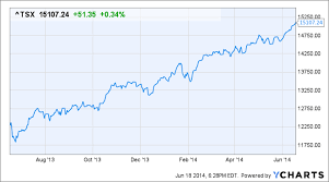 Tsx Chart Tsx Closes At Record High On Gold Rise Fed Tapering