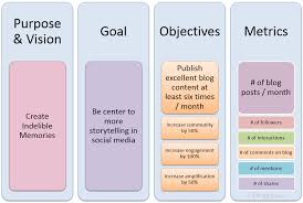 setting goals objectives and metrics for achieving your desired examples of setting goals objectives