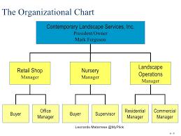Organizing The Business Enterprise Leonardo Matarrese