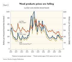 Forest Products Taken To The Woodshed Federal Reserve Bank