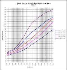 Height To Weight Ratio 80 Exact Average Weight Height Chart For Teenage Girls