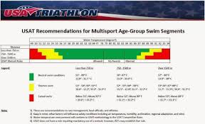 Water Temperature Recommendations By Usa Triathlon Wowsa