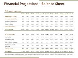 Balance Sheet Projections Financial Projections Balance Sheet Ppt Examples