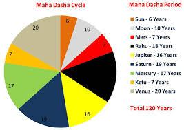 Calculate Vedic Birth Chart Free Vimshottari Dasha Calculator Vimshottari Dasha System