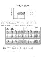Plastite Screw Torque Chart Pdf Bolt Nuts Dimensions Danny Ferdiansyah Academia Edu