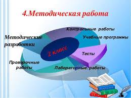 Портфолио учителя начальных классов  Методическая работа text1 Контрольные работы Учебные программы Тесты Лабора