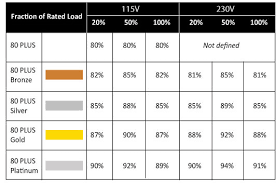 Computer Power Supply Chart Power Supply Advice Cases And Power Supplies Linus Tech Tips