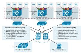flexpod datacenter vmware vsphere update and cisco figure