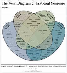 Best Venn Diagram Ever Best Venn Diagram Ever Period Incongruent Elements