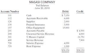 Solved Tony Masasi Started His Own Consulting Firm